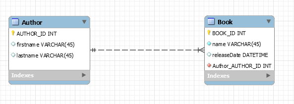 3 ways to call a stored procedure with Hibernate (JPA 2 1) - Roufid